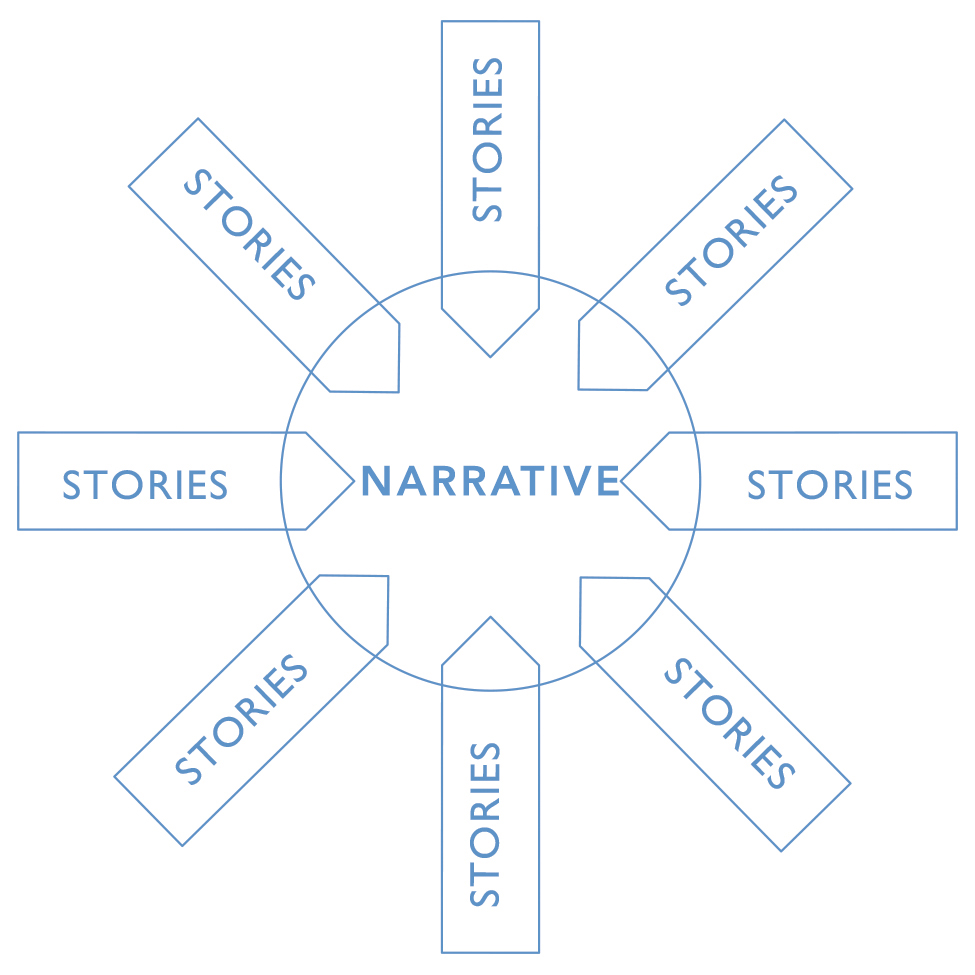 NARRATIVE-diagram